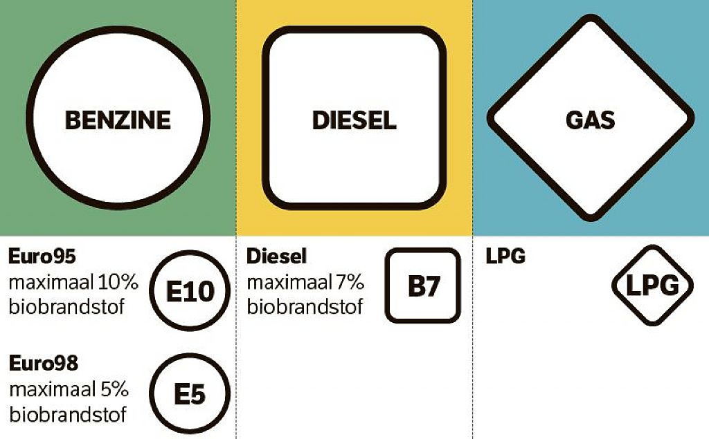 E5 of E10 tanken?